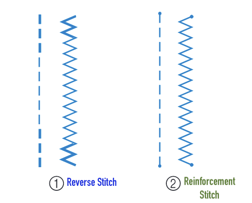 Brother SE1900 Reverse and Reinforcement Stitch Buttons